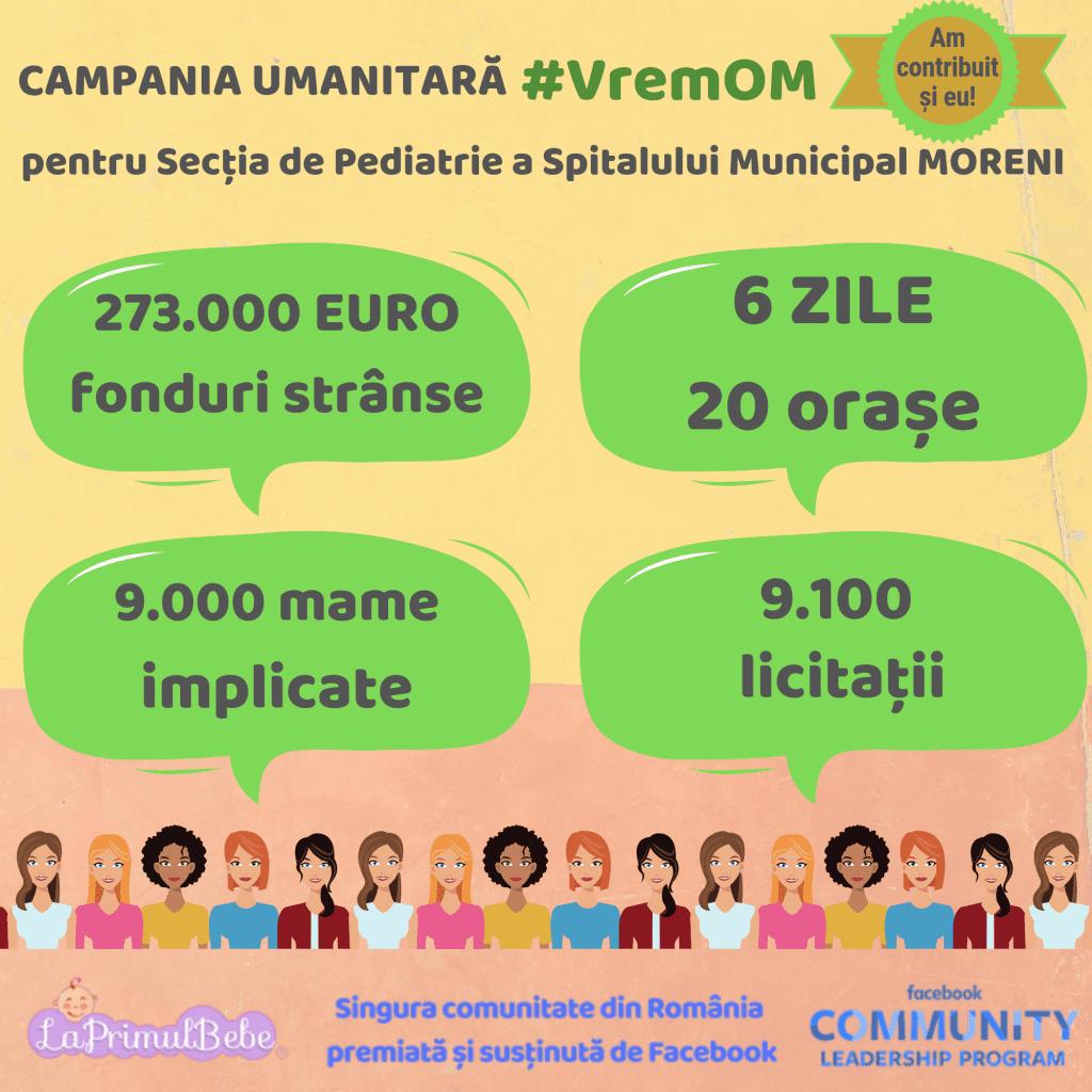Rezultat CAMPANIA UMANITARA #VremOM pentru Secția de Pediatrie a Spitalului Municipal MORENI